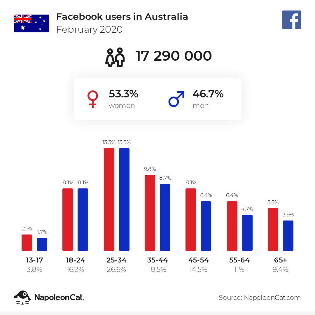 Facebook users in Australia