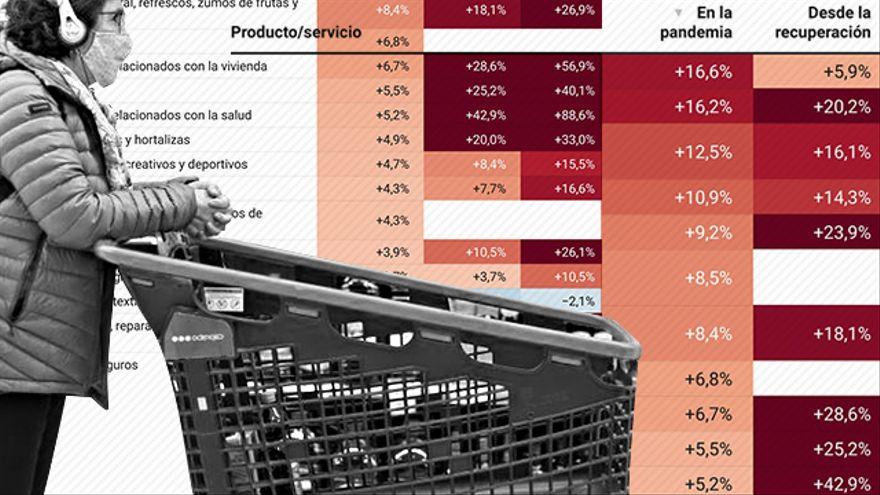 El repunte de la inflación aviva viejos fantasmas:
