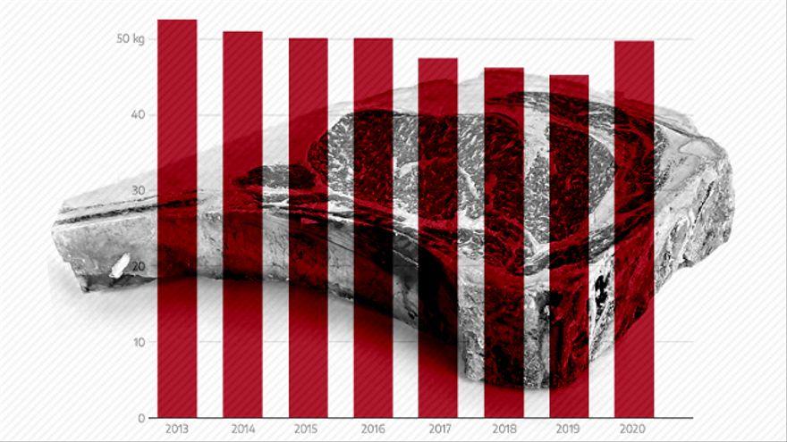 Siete medidas propuestas en Europa y otros países para reducir el consumo de carne (aunque ya esté cayendo)